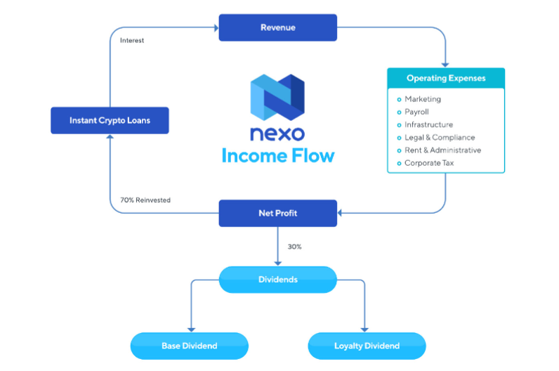 Nexo Dividends Explained