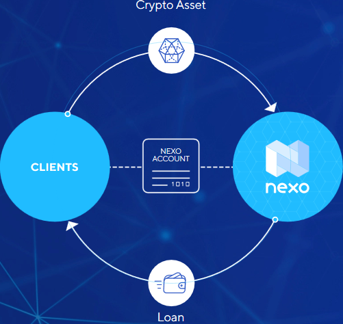 Nexo Business Model
