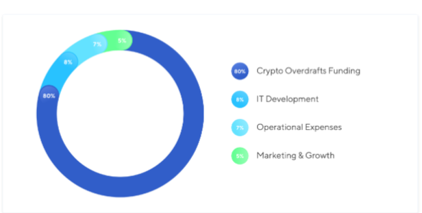 Nexo Fund Distribution
