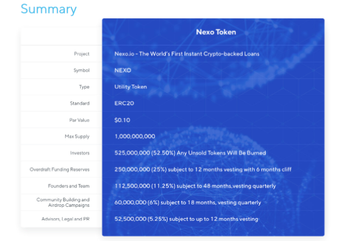 Nexo ICO Summarized