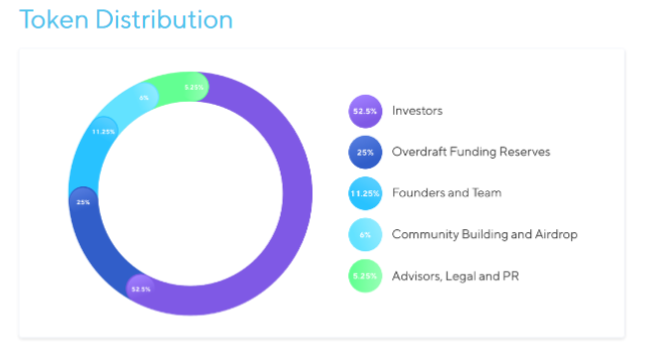 Nexo Token distribution