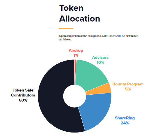 ShareRing Token Distribution