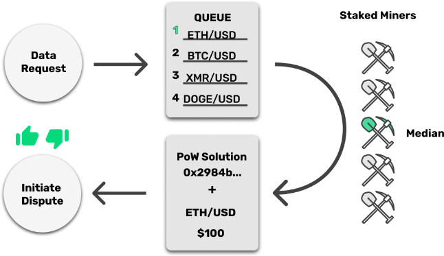 How Tellor (TRB) Decentralized oracle for DeFi dapps work