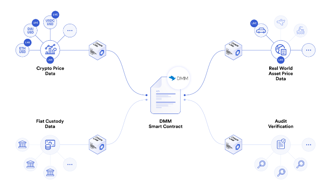 Chainlink role in the DMM DAO market