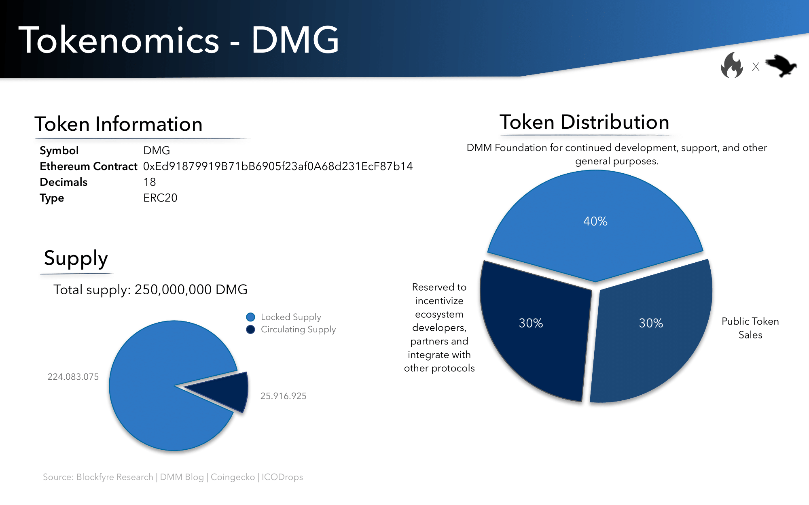DMG Token distribution