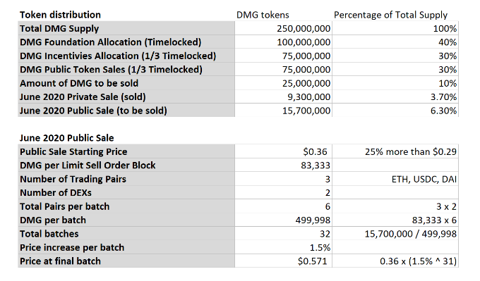 DMG Tokenomics and Token distribution