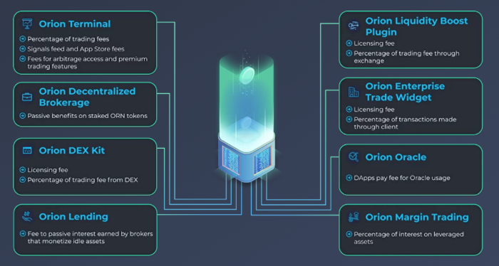Orion Protocol Products