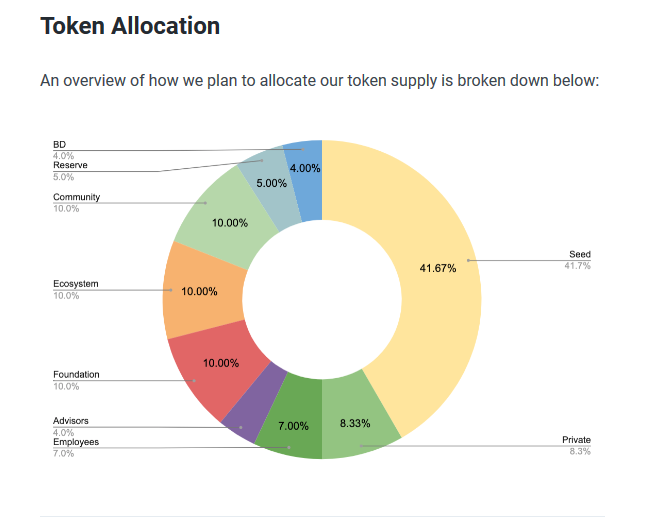 Plutus DeFi Token Distribution