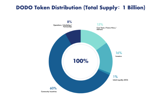 DODO Tokenomics