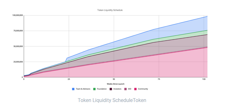 Charged Particles IONX Liquidity Schedule